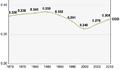 Democratic Republic of Congo, Trends in the Human Development Index 1970-2010.png