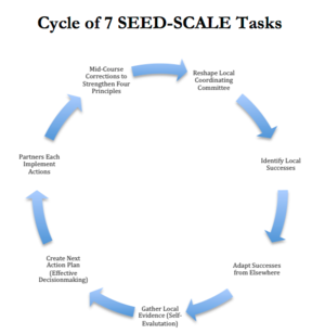 SEED-SCALE - Image: Diagram of 7 Tasks a Community Can Follow for Social Change