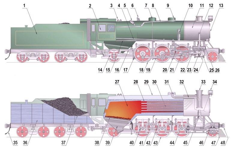 Les principaux composants d'une locomotive à vapeur (cliquez pour agrandir)