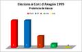 Elezions corz 1999 uesca.png