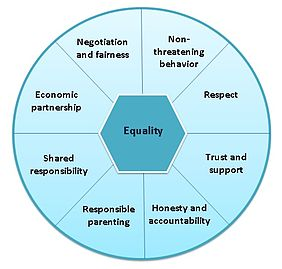 Equality wheel for non-violent relationships.jpg