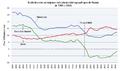 Evolution des principaux indicateurs de russie.png