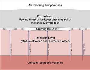Ice segregation -  Ice lens formation resulting in frost heave in cold climates.
