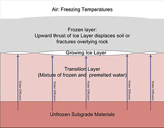 Frost heaving - Ice lens formation resulting in frost heave in cold climates.