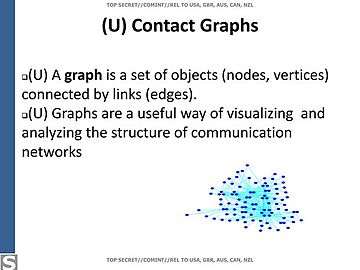 contact graph