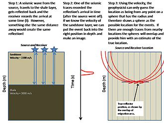 Seismic migration - An example of simple graphical migration. Until the advent of modern computers in the 1960s and 1970s this was a method used by geophysicists to primitively 'migrate' their data. This method is obsolete with the advent of digital processors, but is useful for understanding the basic principle behind migration.