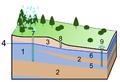 Groundwater (aquifer, aquitard, 3 type wells).PNG