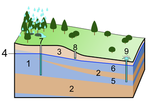 English: 1. Aquifer 2. Aquitard 3. Unsaturated...