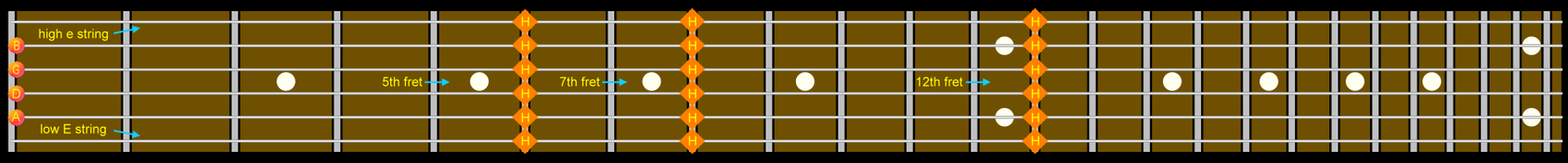 Guitar Natural Harmonics 5th-7th-12th Frets.png