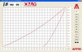 HU Graph 2 FvsD 1kN 90mu.png