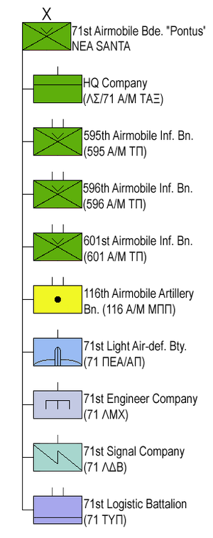 71st Airmobile Brigade (Greece) - Structure of the 71st Airborne Brigade