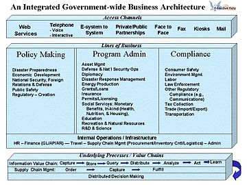 Talk History Of Business Architecture Wikipedia