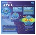 Juno infographic v5 en.pdf