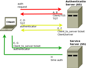 Authentication protocol - Kerberos authentication scheme