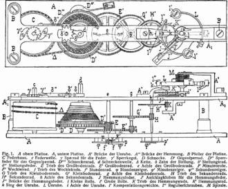Chronometer watch - Inside a chronometer mechanism (c. 1904)