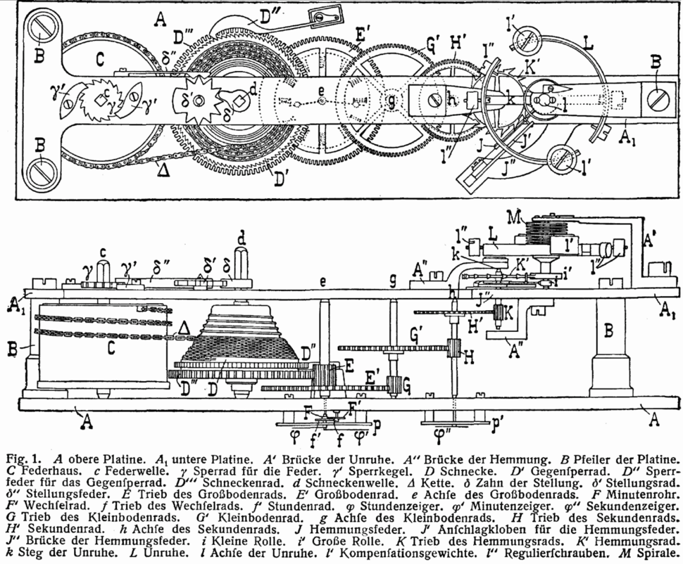 L-Cronometer