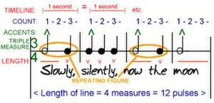 Metre (music) - Musical and lyric metre