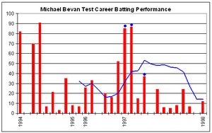 Michael Bevan - Michael Bevan's Test career batting performance.