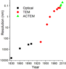 Transmission electron microscopy - Wikipedia