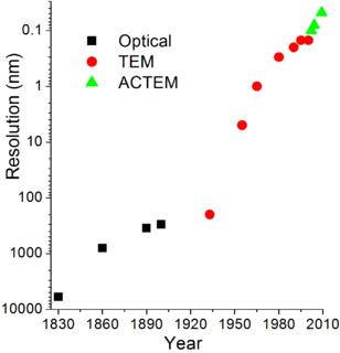 Transmission Electron Aberration-Corrected Microscope