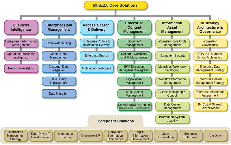 Mike2 0 Core Solutions