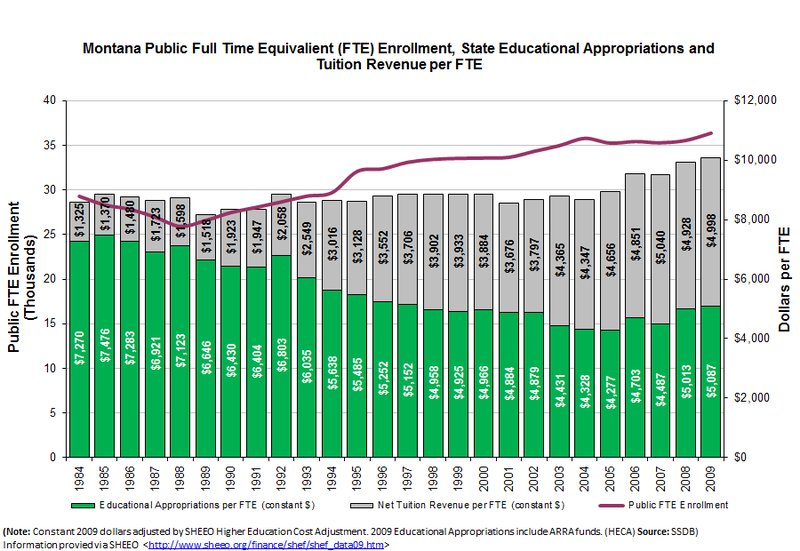 File:Montana FTE graph.png