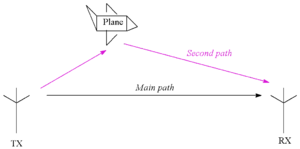 Ghosting (television) - An object (an aircraft) complicates the system by adding a second path. The signal arrives at RX by two paths which have different lengths. The main path is the direct path, while the second is a reflection from the plane.
