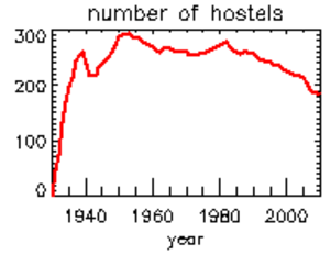 Youth Hostels Association (England & Wales) - Number of hostels operated by the YHA, 1930 - 2010