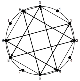Bisector (music) - Octatonic scale produced by a chain or circle of bisectors