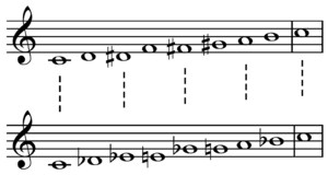 Octatonic scale - Image: Octatonic scales on C