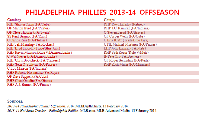 Philadelphia Phillies 2013-14 offseason transactions