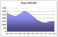 Poblacion-Riopar-1900-2005.png