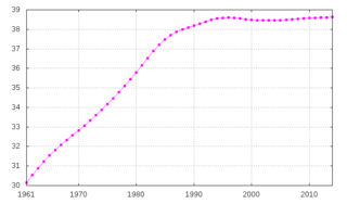 Demographics of Poland