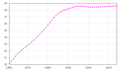 Evolu��o demogr�fica da Pol�nia de 1961-2003.