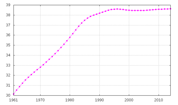 jordens befolkning antal