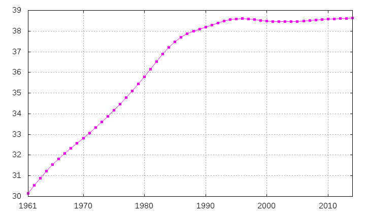 Poland-demography
