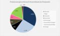 Primärenergieverbrauch Deutschland 2020.png