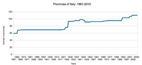 Number of provinces in Italy