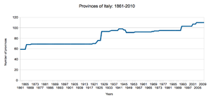 Provinces of Italy - Number of provinces in Italy since 1861