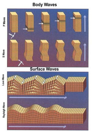 Seismic wave - Body waves and surface waves