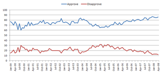 Public image of Vladimir Putin - Putin's approval (blue) and disapproval (red) ratings during his eight-year presidency.