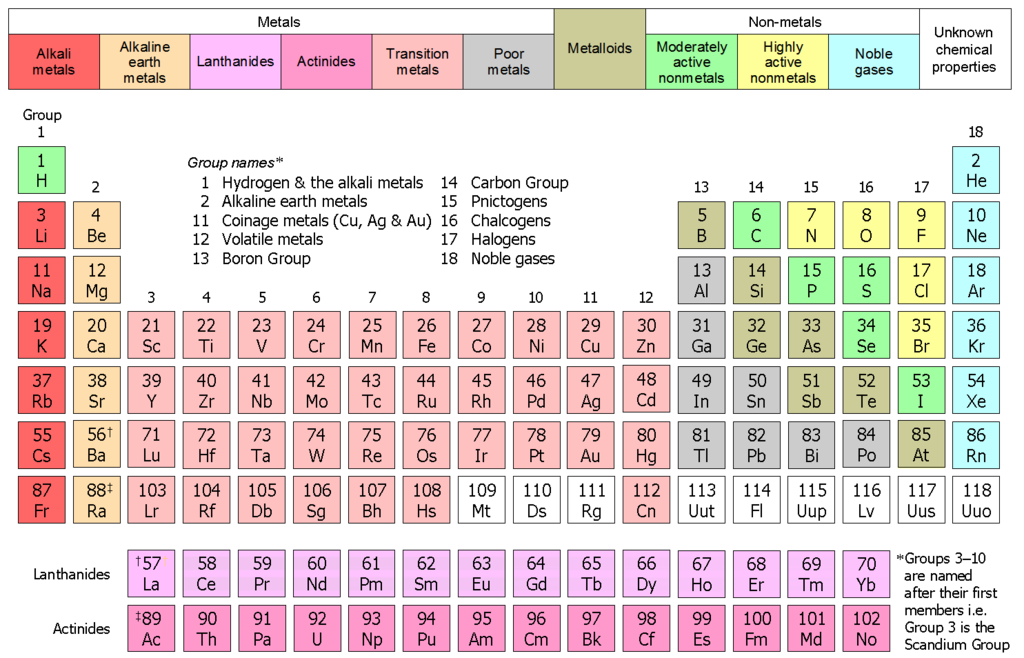 List Of Chemical Properties Of Francium