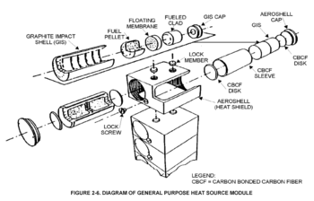 Diagram of a stack of general purpose heat source modules as used in RTGs