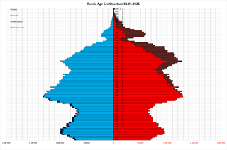 Demographics of Russia Overview of the demographics of Russia