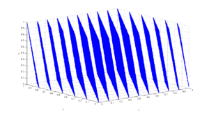 RANDU - Three-dimensional plot of 100,000 values generated with RANDU. Each point represents 3 consecutive pseudorandom values. It is clearly seen that the points fall in 15 two-dimensional planes.