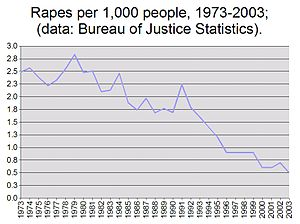 Rape statistics - Rape rates in the U.S. per 1,000 people, 1973–2003.
