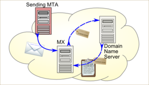 Email authentication - SPF authenticates the sender IP address.