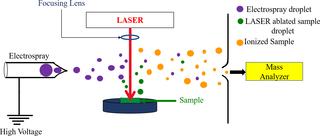 Laser ablation electrospray ionization