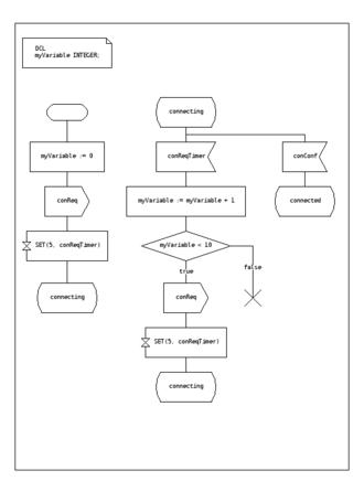 Finite-state machine - Fig. 2 SDL state machine example