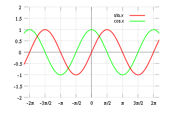 Sine cosine plot.svg